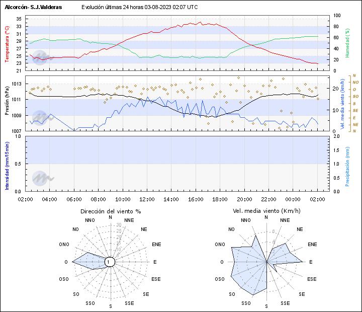 Gráfica de datos de Meteoclimatic